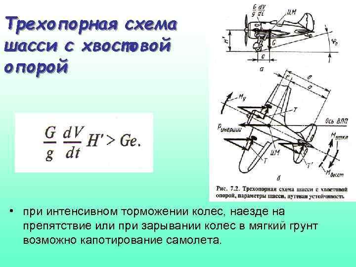 Трехопорная схема шасси с хвостовой опорой • при интенсивном торможении колес, наезде на препятствие