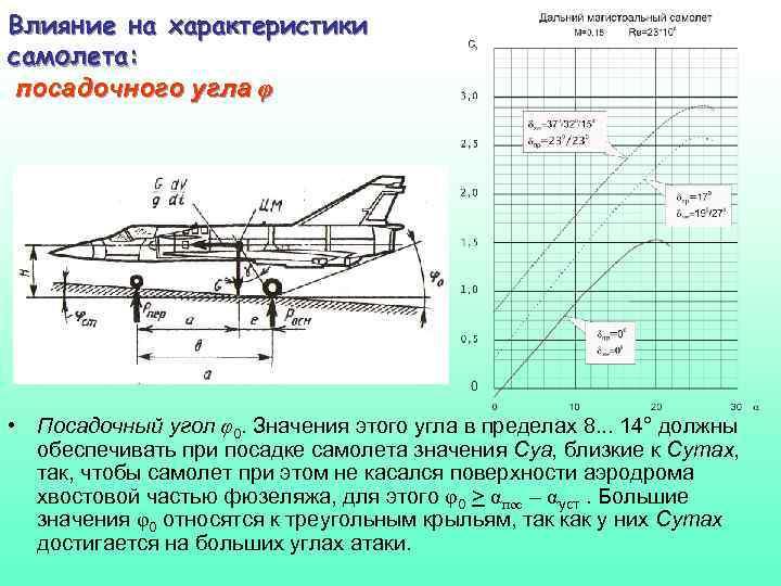 Влияние на характеристики самолета: посадочного угла φ • Посадочный угол φ0. Значения этого угла