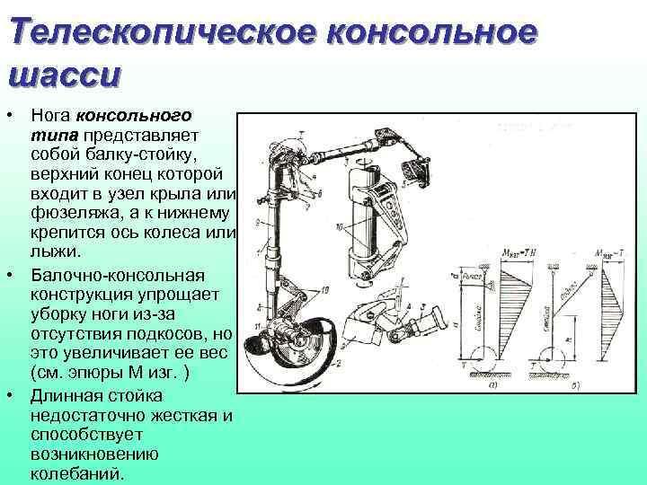 Телескопическое консольное шасси • Нога консольного типа представляет собой балку-стойку, верхний конец которой входит
