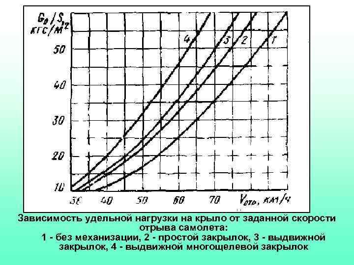 Зависимость удельной нагрузки на крыло от заданной скорости отрыва самолета: 1 - без механизации,