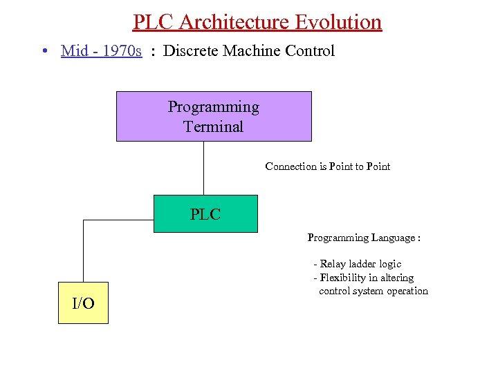 CONTROL SYSTEMS TYPES 1 PLC 2 DCS 3