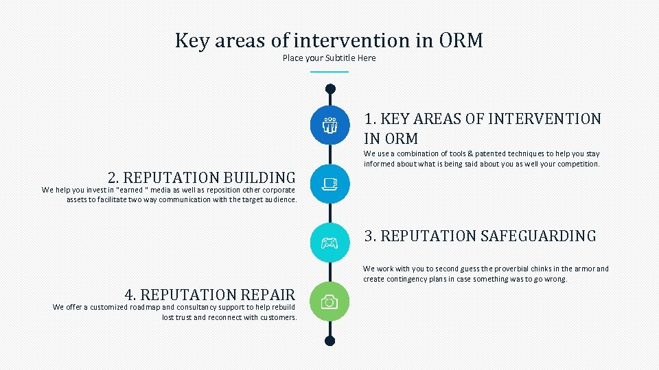 Key areas of intervention in ORM Place your Subtitle Here 1. KEY AREAS OF