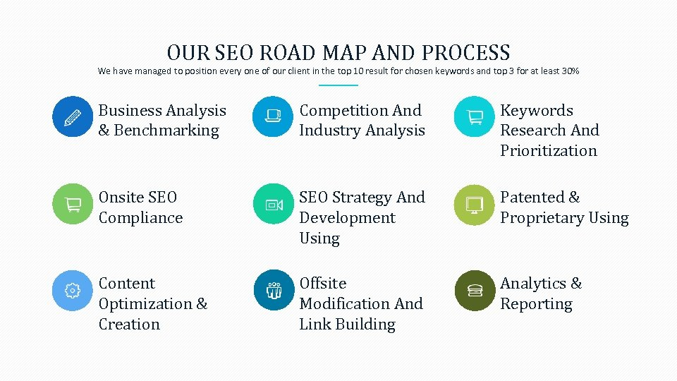 OUR SEO ROAD MAP AND PROCESS We have managed to position every one of