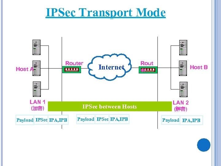 IPSec Transport Mode Host A Router LAN 1 (加密) IPA, IPB Payload IPSec IPA