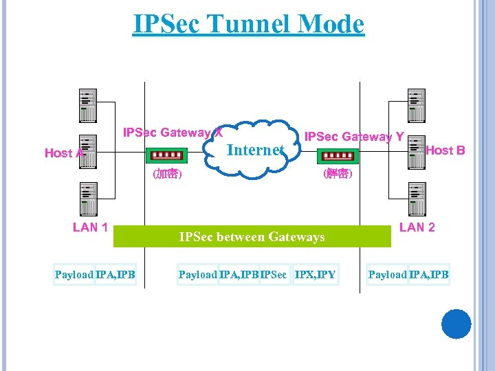 IPSec Tunnel Mode IPSec Gateway X Internet Host A (加密) LAN 1 Payload IPA,