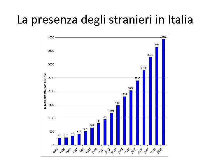 La presenza degli stranieri in Italia