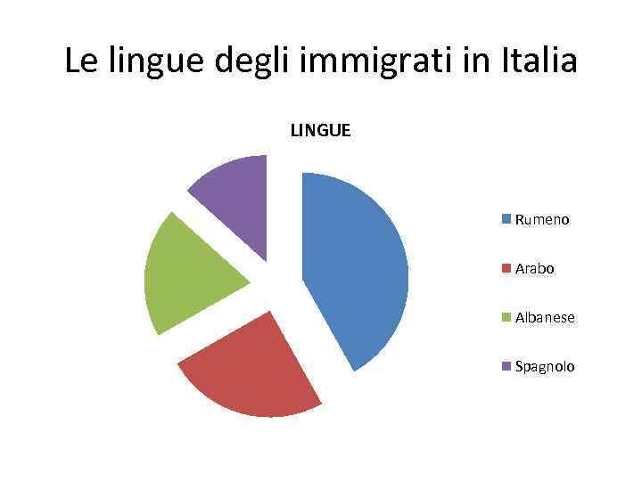 Le lingue degli immigrati in Italia LINGUE Rumeno Arabo Albanese Spagnolo