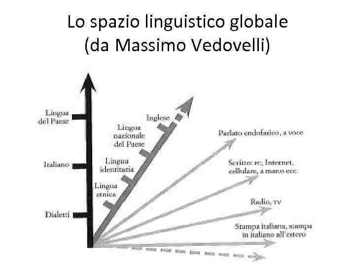 Lo spazio linguistico globale (da Massimo Vedovelli)