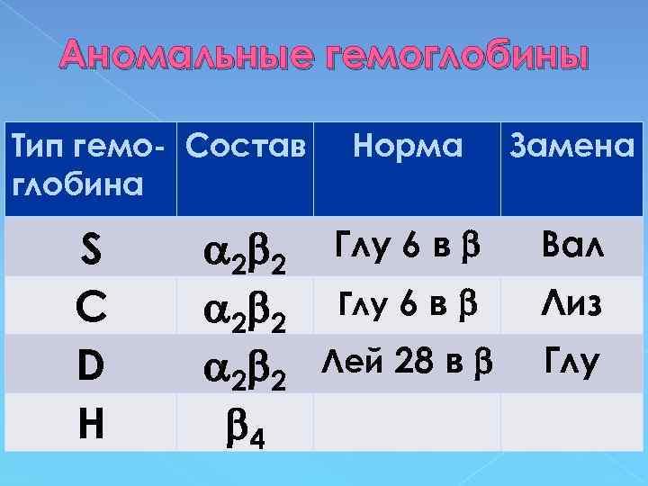 Аномальные гемоглобины Тип гемо- Состав глобина S С D Н 2 2 4 Норма