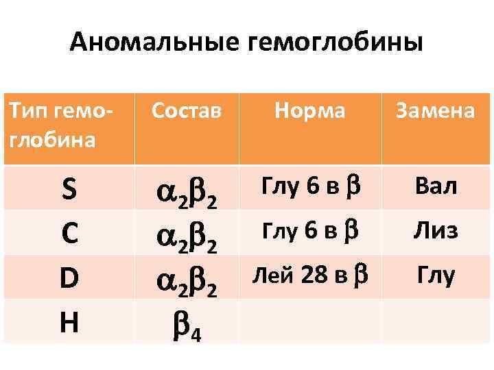 Аномальные гемоглобины Тип гемоглобина S С D Н Состав Норма Замена 2 2 4