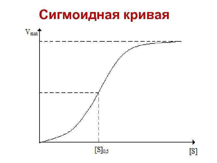 Сигмоидная кривая