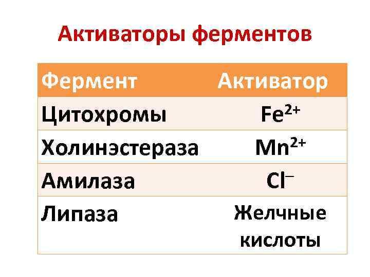 Активаторы ферментов Фермент Активатор 2+ Цитохромы Fe 2+ Холинэстераза Mn Амилаза Сl Желчные Липаза