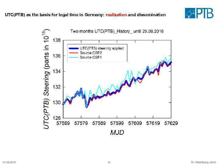 UTC(PTB) as the basis for legal time in Germany: realization and dissemination 14. 09.