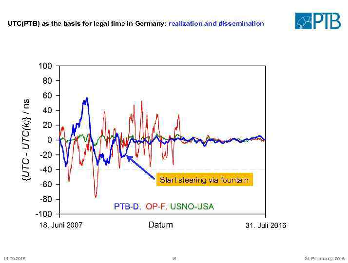 UTC(PTB) as the basis for legal time in Germany: realization and dissemination Start steering