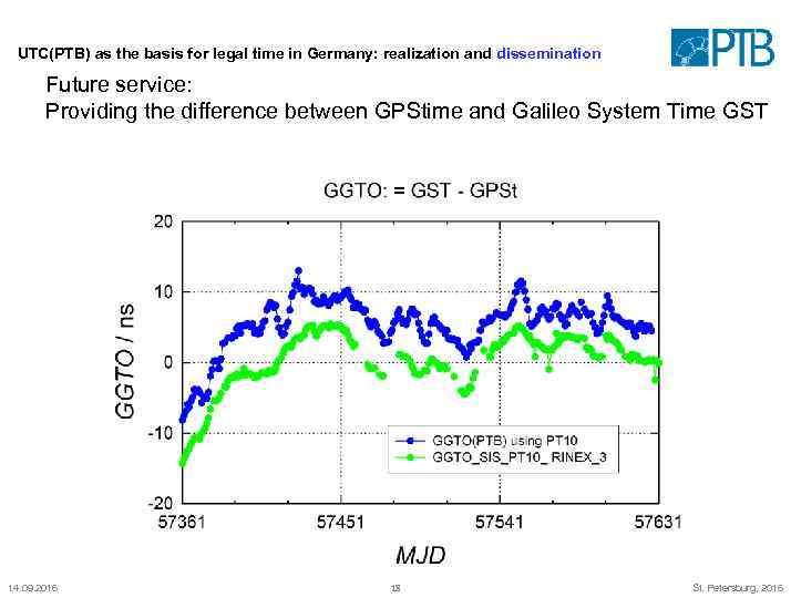 UTC(PTB) as the basis for legal time in Germany: realization and dissemination Future service: