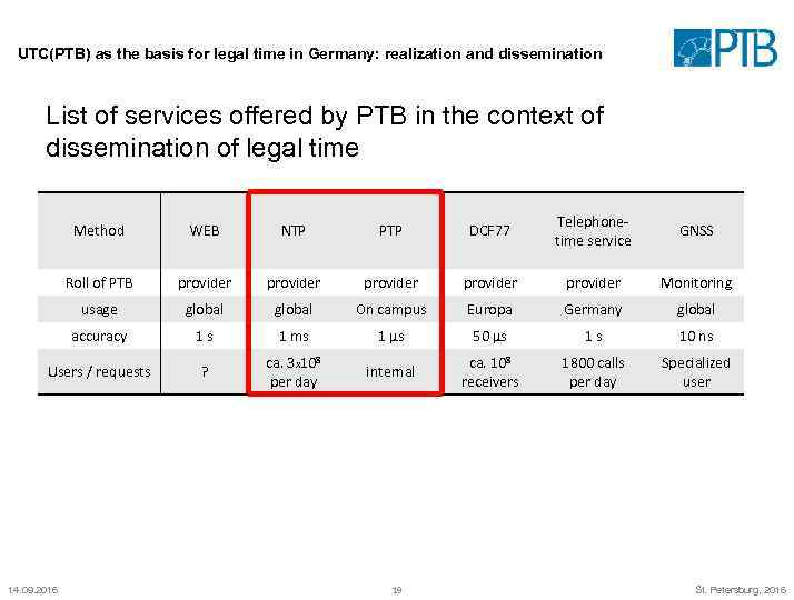 UTC(PTB) as the basis for legal time in Germany: realization and dissemination List of