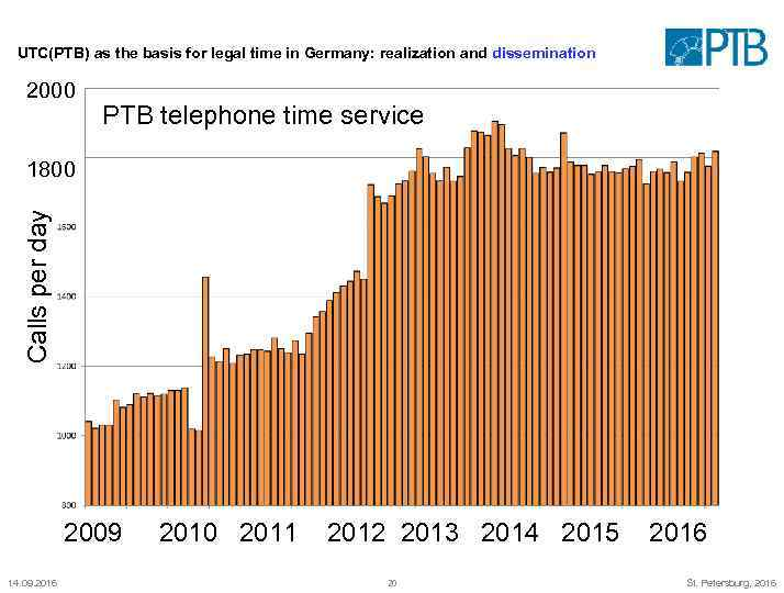 UTC(PTB) as the basis for legal time in Germany: realization and dissemination 2000 PTB