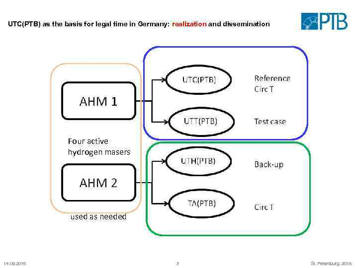 UTC(PTB) as the basis for legal time in Germany: realization and dissemination Four active