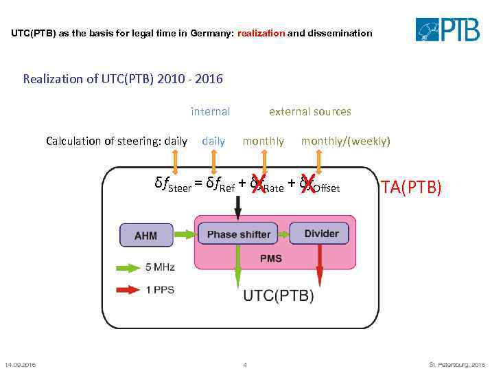 UTC(PTB) as the basis for legal time in Germany: realization and dissemination Realization of