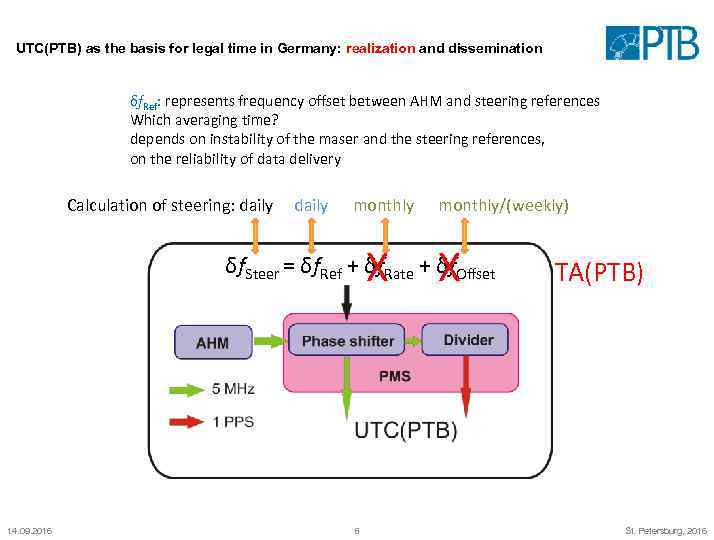 UTC(PTB) as the basis for legal time in Germany: realization and dissemination δf. Ref: