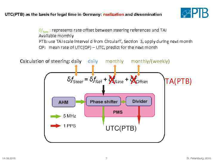 UTC(PTB) as the basis for legal time in Germany: realization and dissemination δf. Rate