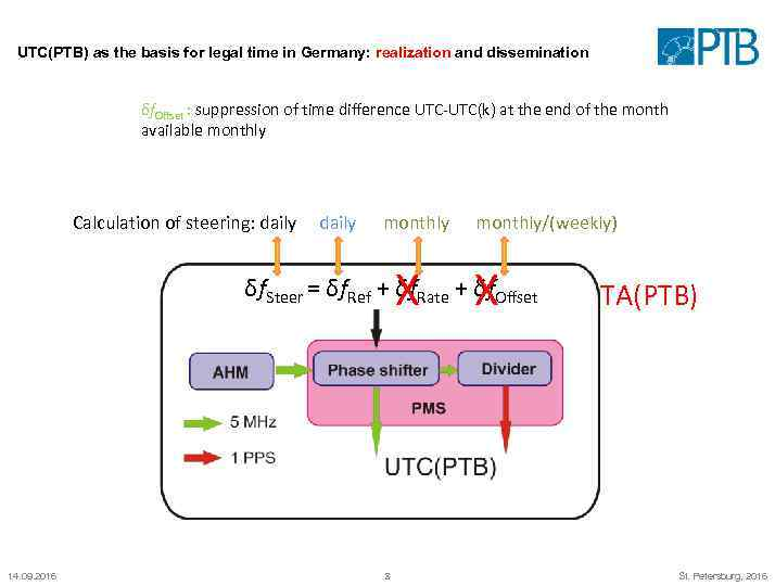 UTC(PTB) as the basis for legal time in Germany: realization and dissemination δf. Offset