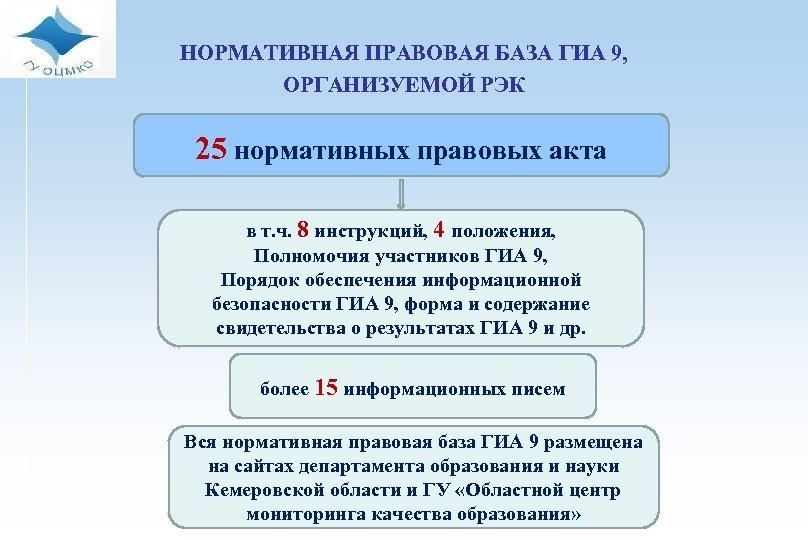 НОРМАТИВНАЯ ПРАВОВАЯ БАЗА ГИА 9, ОРГАНИЗУЕМОЙ РЭК 25 нормативных правовых акта в т. ч.