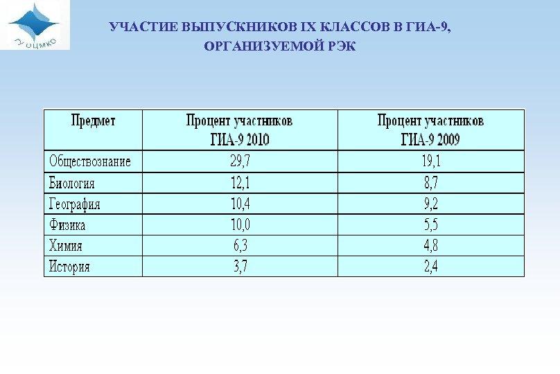 УЧАСТИЕ ВЫПУСКНИКОВ IX КЛАССОВ В ГИА-9, ОРГАНИЗУЕМОЙ РЭК