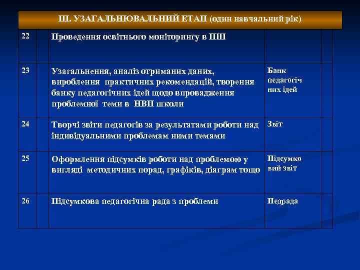 ІІІ. УЗАГАЛЬНЮВАЛЬНИЙ ЕТАП (один навчальний рік) 22 Проведення освітнього моніторингу в ПШ 23 Узагальнення,