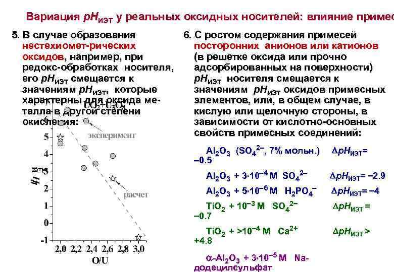 Вариация р. НИЭТ у реальных оксидных носителей: влияние примес 5. В случае образования 6.