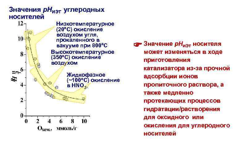 Значения р. НИЭТ углеродных носителей Низкотемпературное (20 С) окисление воздухом угля, прокаленного в вакууме
