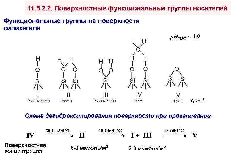 11. 5. 2. 2. Поверхностные функциональные группы носителей Функциональные группы на поверхности силикагеля р.