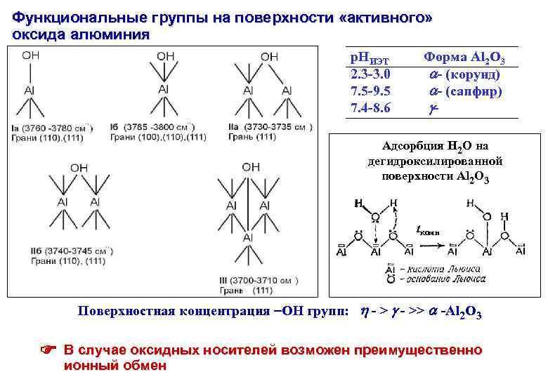 Функциональные группы на поверхности «активного» оксида алюминия р. НИЭТ 2. 3 -3. 0 7.