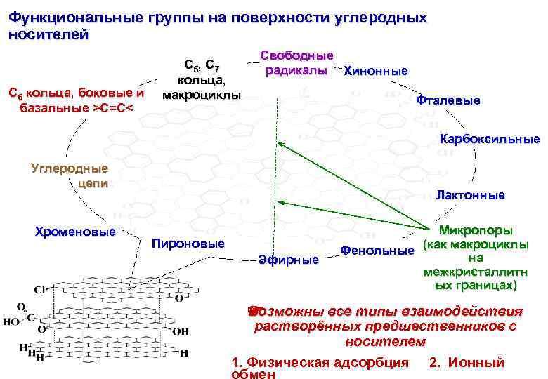 Функциональные группы на поверхности углеродных носителей C 6 кольца, боковые и базальные >C=C< C