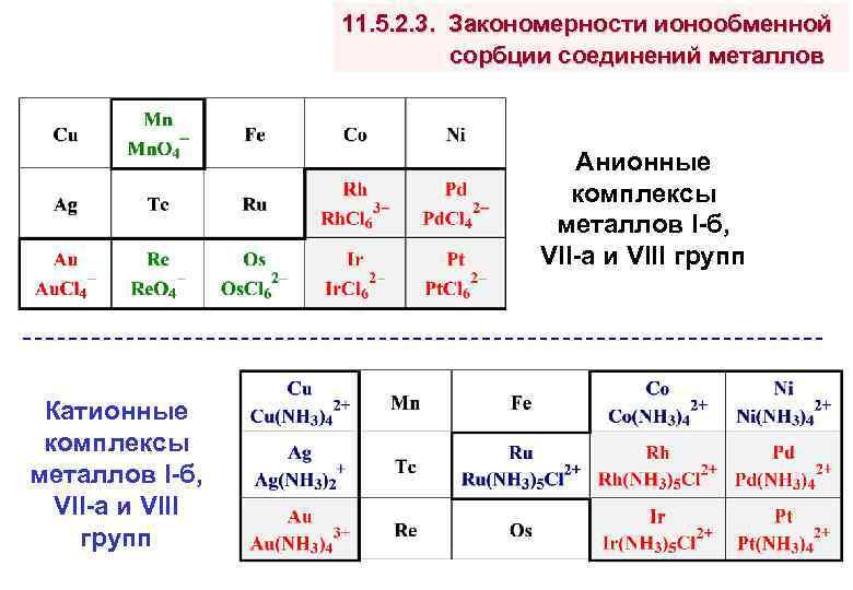 11. 5. 2. 3. Закономерности ионообменной сорбции соединений металлов Анионные комплексы металлов I-б, VII-а