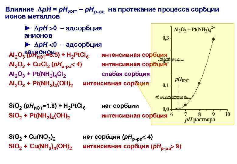 Влияние p. H = p. HИЭТ p. Hр-ра на протекание процесса сорбции ионов металлов