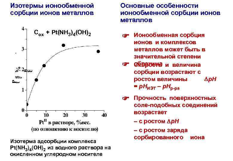 Изотермы ионообменной сорбции ионов металлов Сox + Pt(NH 3)4(OH)2 Основные особенности ионообменной сорбции ионов