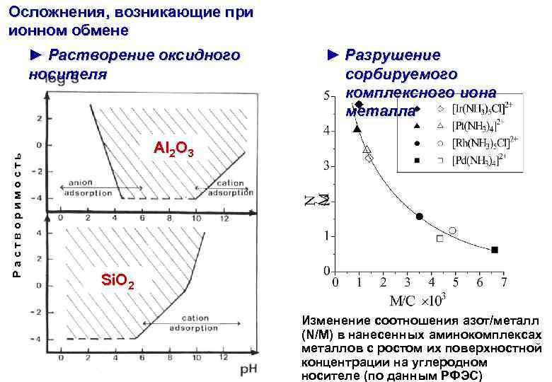 Осложнения, возникающие при ионном обмене Растворимость ► Растворение оксидного носителя ► Разрушение сорбируемого комплексного