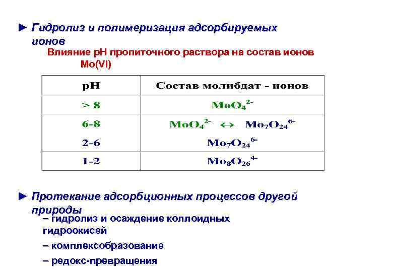 ► Гидролиз и полимеризация адсорбируемых ионов Влияние р. Н пропиточного раствора на состав ионов