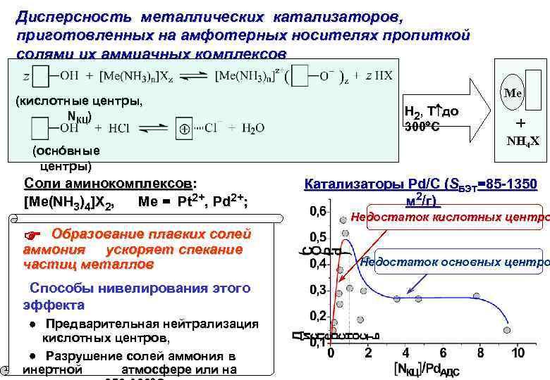 Дисперсность металлических катализаторов, приготовленных на амфотерных носителях пропиткой солями их аммиачных комплексов (кислотные центры,