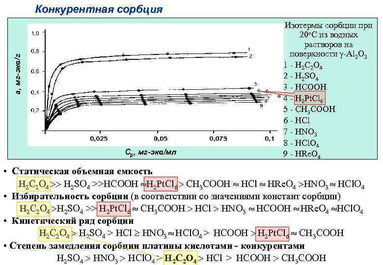 а, мг-экв/г Конкурентная сорбция Ср, мг-экв/мл Изотермы сорбции при 20 о. С из водных