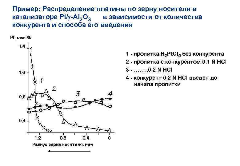 Пример: Распределение платины по зерну носителя в катализаторе Pt/ -Al 2 O 3 в