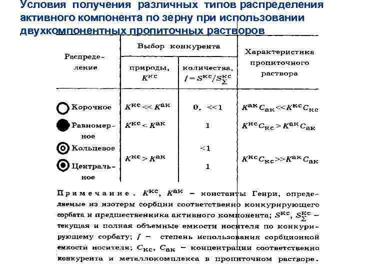 Условия получения различных типов распределения активного компонента по зерну при использовании двухкомпонентных пропиточных растворов