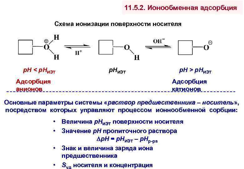 11. 5. 2. Ионообменная адсорбция Схема ионизации поверхности носителя р. Н < р. НИЭТ