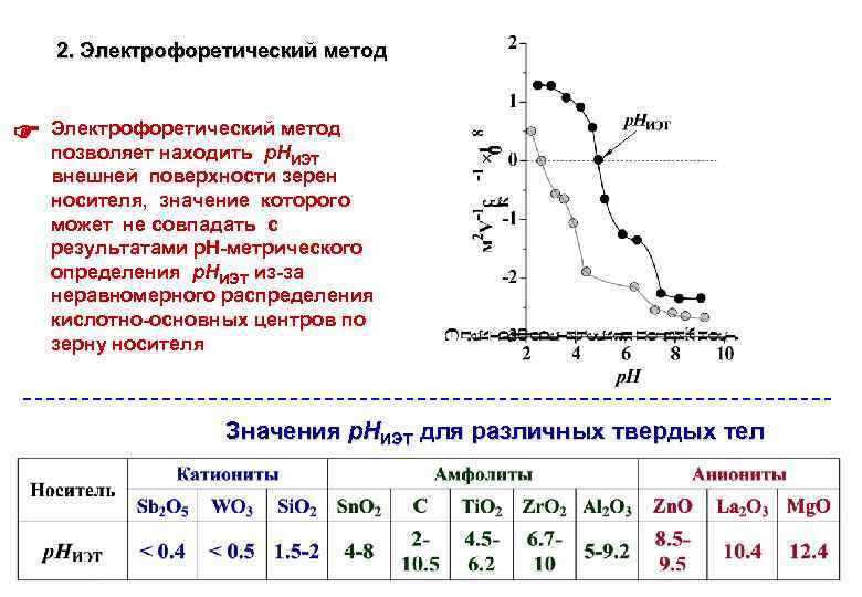 2. Электрофоретический метод позволяет находить р. Н ИЭТ внешней поверхности зерен носителя, значение которого