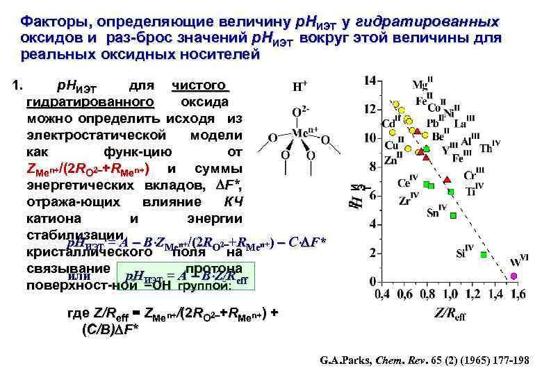 Факторы, определяющие величину р. НИЭТ у гидратированных оксидов и раз-брос значений р. НИЭТ вокруг