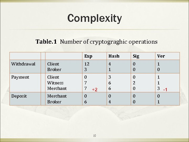 Complexity Table. 1 Number of cryptograghic operations Exp Hash Sig Ver Withdrawal Client Broker