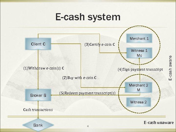E-cash system Merchant 1 Client C Witness 1 Mc (1)Withdraw e-coin(s) C (4)Sign payment