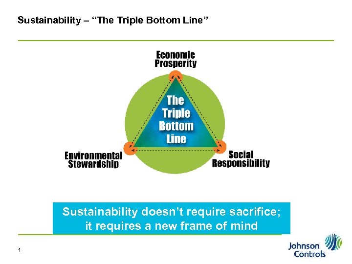 "Sustainability – ""The Triple Bottom Line"" Sustainability doesn't require sacrifice; it requires a new"