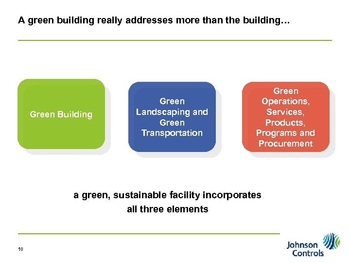A green building really addresses more than the building… Green Building Green Landscaping and
